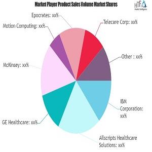 e health services market outlook warns on macro factors ibm allscripts ge 1