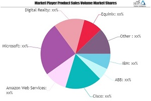 smart data center market next big thing major giants ibm abb cisco amazon web services 1