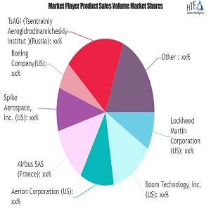 supersonic business jet market major technology giants in buzz again lockheed martin airbus aerion 1