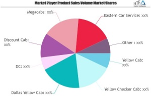 cab service market swot analysis by key players yellow cab yellow checker cab dallas yellow cab 1