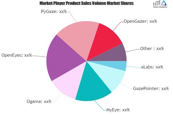 eye tracking software market to witness huge growth by 2025 ogama openeyes pygaze 1
