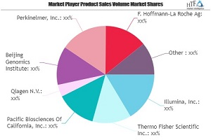 next generation sequencing ngs market worth observing growth illumina thermo fisher scientific pacific biosciences of california 1