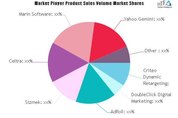 online display advertising services market still has room to grow emerging players adroll sizmek celtra marin software 1