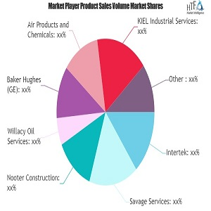 petroleum refinery service market study navigating the future growth outlook ge honeywell 1