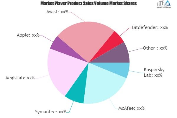 smartphone security software market to witness huge growth by 2025 juniper networks quick heal sophos 1