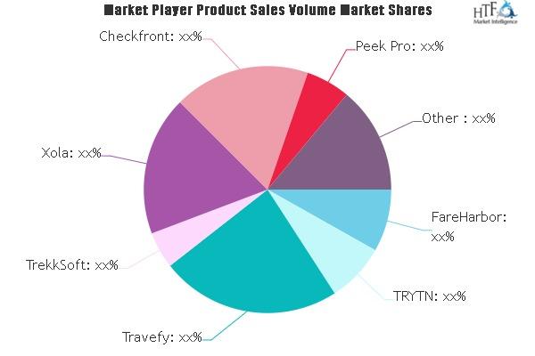 tour operator software market comprehensive study explores huge growth in future travefy trekksoft xola checkfront