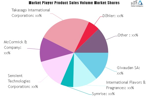 vegan flavor market to witness huge growth by 2026 innova flavors symrise kerry group 1